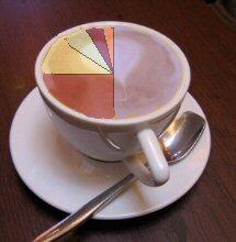 Kaffee-Statistik